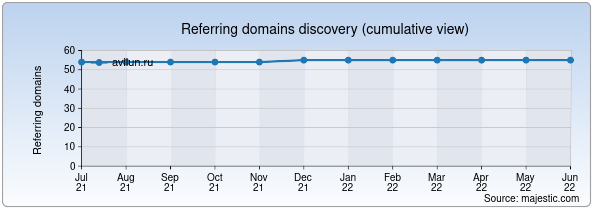 Referring domains for avilun.ru by Majestic Seo