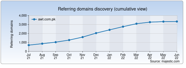 Referring domains for awt.com.pk by Majestic Seo