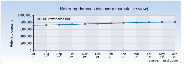 Referring domains for azurewebsites.net by Majestic Seo