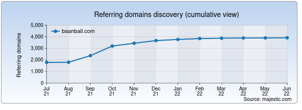 Referring domains for baanball.com by Majestic Seo