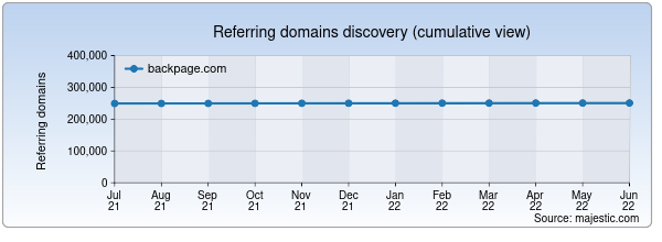 Referring domains for backpage.com by Majestic Seo