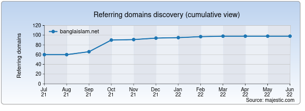 Referring domains for banglaislam.net by Majestic Seo