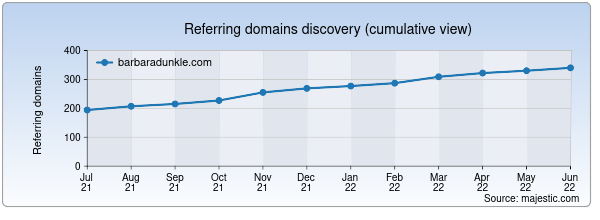 Referring domains for barbaradunkle.com by Majestic Seo