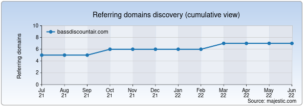 Referring domains for bassdiscountair.com by Majestic Seo