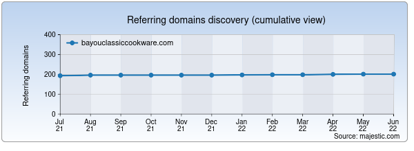 Referring domains for bayouclassiccookware.com by Majestic Seo