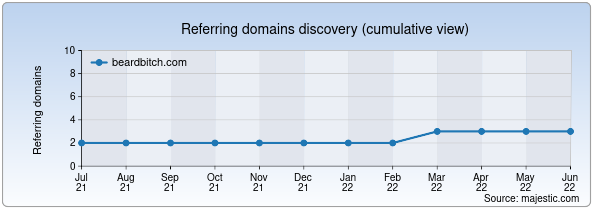 Referring domains for beardbitch.com by Majestic Seo