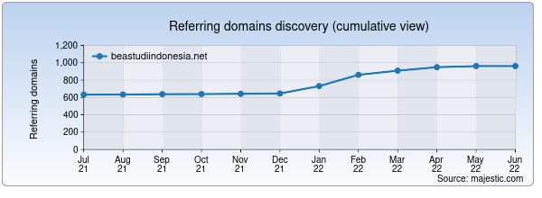 Referring domains for beastudiindonesia.net by Majestic Seo