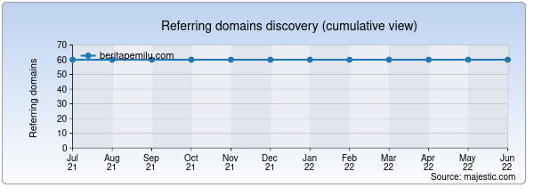 Referring domains for beritapemilu.com by Majestic Seo