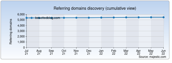 Referring domains for besottedblog.com by Majestic Seo