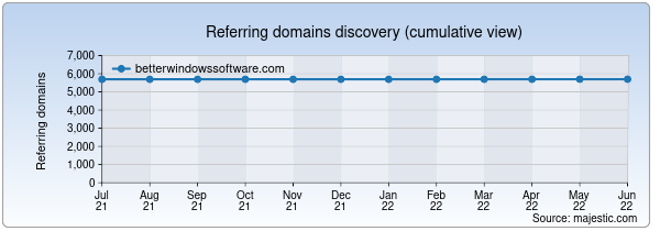 Referring domains for betterwindowssoftware.com by Majestic Seo