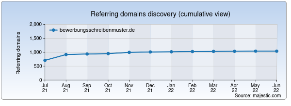 Referring domains for bewerbungsschreibenmuster.de by Majestic Seo
