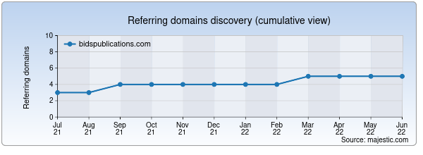 Referring domains for bidspublications.com by Majestic Seo