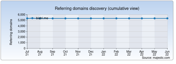 Referring domains for bistri.me by Majestic Seo