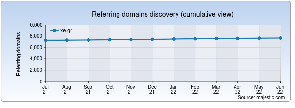 Referring domains for blog.xe.gr by Majestic Seo