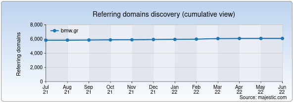 Referring domains for bmw.gr by Majestic Seo