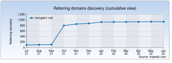 Referring domains for bongda1.net by Majestic Seo