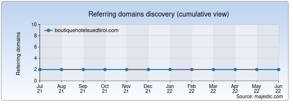 Referring domains for boutiquehotelsuedtirol.com by Majestic Seo