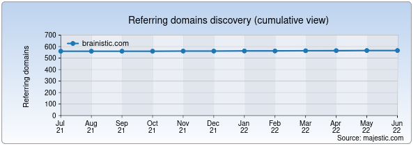 Referring domains for brainistic.com by Majestic Seo