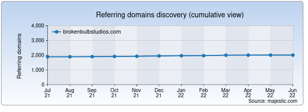 Referring domains for brokenbulbstudios.com by Majestic Seo