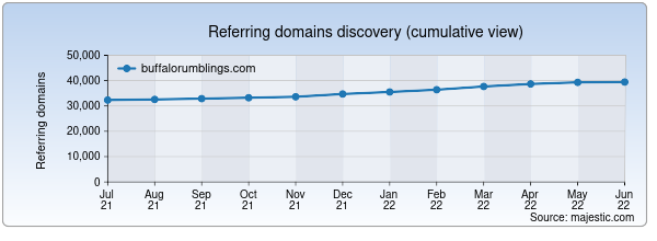 Referring domains for buffalorumblings.com by Majestic Seo