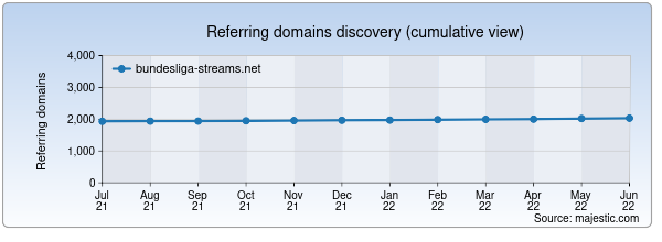 Referring domains for bundesliga-streams.net by Majestic Seo