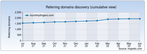 Referring domains for burntmyfingers.com by Majestic Seo