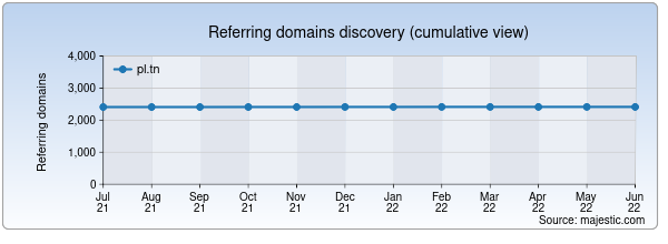 Referring domains for buscando.pl.tn by Majestic Seo