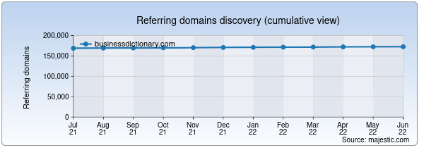 Referring domains for businessdictionary.com by Majestic Seo