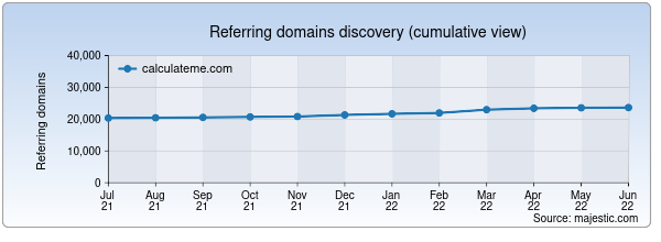 Referring domains for calculateme.com by Majestic Seo