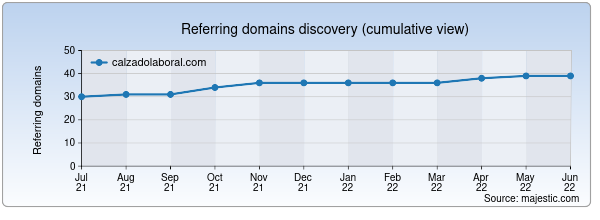 Referring domains for calzadolaboral.com by Majestic Seo