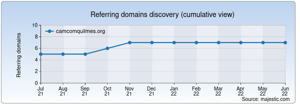 Referring domains for camcomquilmes.org by Majestic Seo