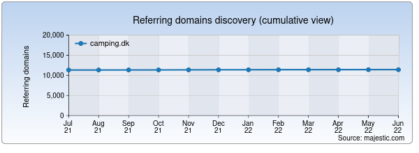 Referring domains for camping.dk by Majestic Seo