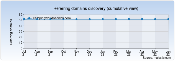 Referring domains for campingworldoflowell.com by Majestic Seo