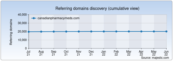 Referring domains for canadianpharmacymeds.com by Majestic Seo