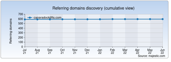 Referring domains for canaradocklifts.com by Majestic Seo