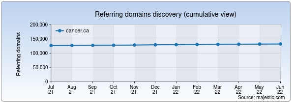 Referring domains for cancer.ca by Majestic Seo