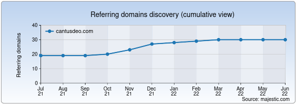 Referring domains for cantusdeo.com by Majestic Seo