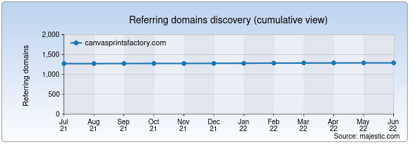 Referring domains for canvasprintsfactory.com by Majestic Seo