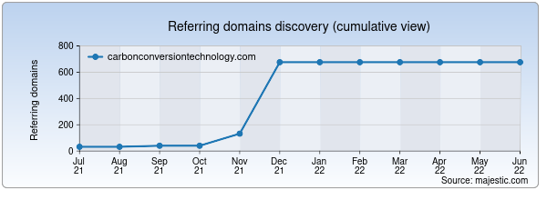 Referring domains for carbonconversiontechnology.com by Majestic Seo
