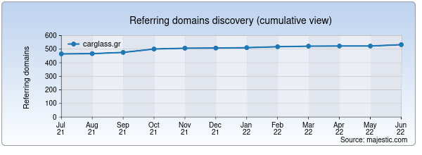 Referring domains for carglass.gr by Majestic Seo