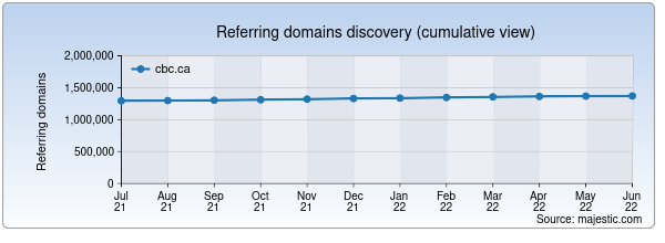 Referring domains for cbc.ca by Majestic Seo