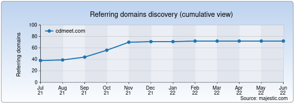 Referring domains for cdmeet.com by Majestic Seo