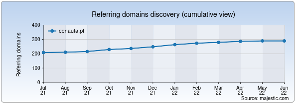 Referring domains for cenauta.pl by Majestic Seo