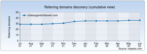 Referring domains for cheboyganbrickoven.com by Majestic Seo