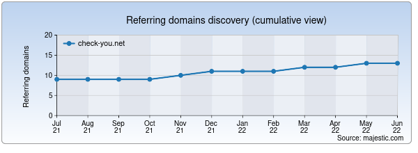 Referring domains for check-you.net by Majestic Seo