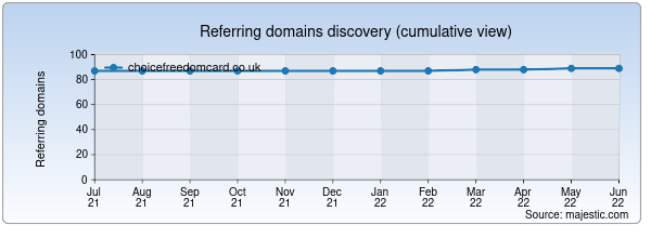 Referring domains for choicefreedomcard.co.uk by Majestic Seo