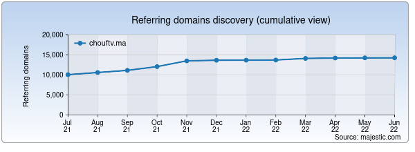 Referring domains for chouftv.ma by Majestic Seo