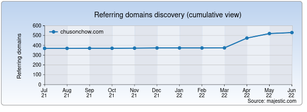 Referring domains for chusonchow.com by Majestic Seo
