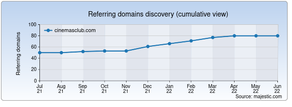 Referring domains for cinemasclub.com by Majestic Seo