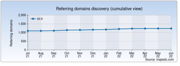 Referring domains for cir.ir by Majestic Seo